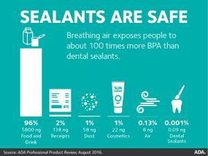 Are Dental Sealants Safe? Trobough Dental Breaks It Down For You